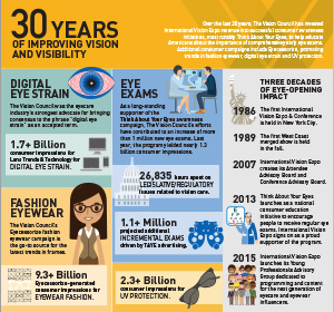30 years of improving vision and visibility